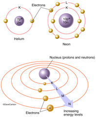 Electrons, energy levels of an atom, arranged around the nucleus in concentric orbits, energy in each level increases in proportion to its distance from the nucleus, atoms