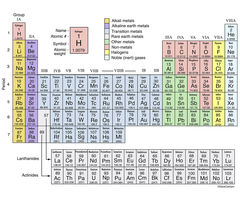 table, chemical elements, order of atomic number, atomic structure, chemical properties, periodic table