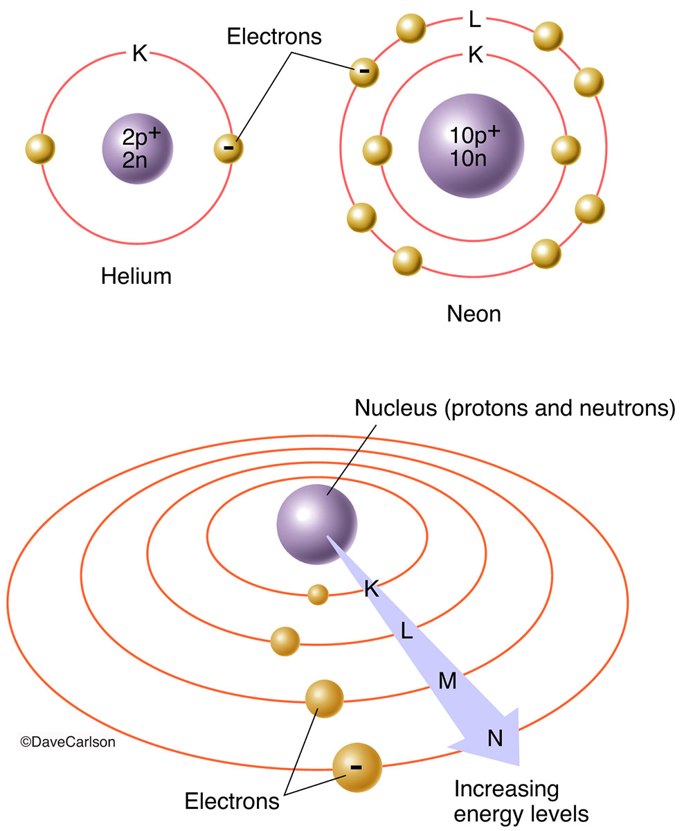 Electrons, energy levels of an atom, arranged around the nucleus in concentric orbits, energy in each level increases in proportion to its distance from the nucleus, atoms, photo