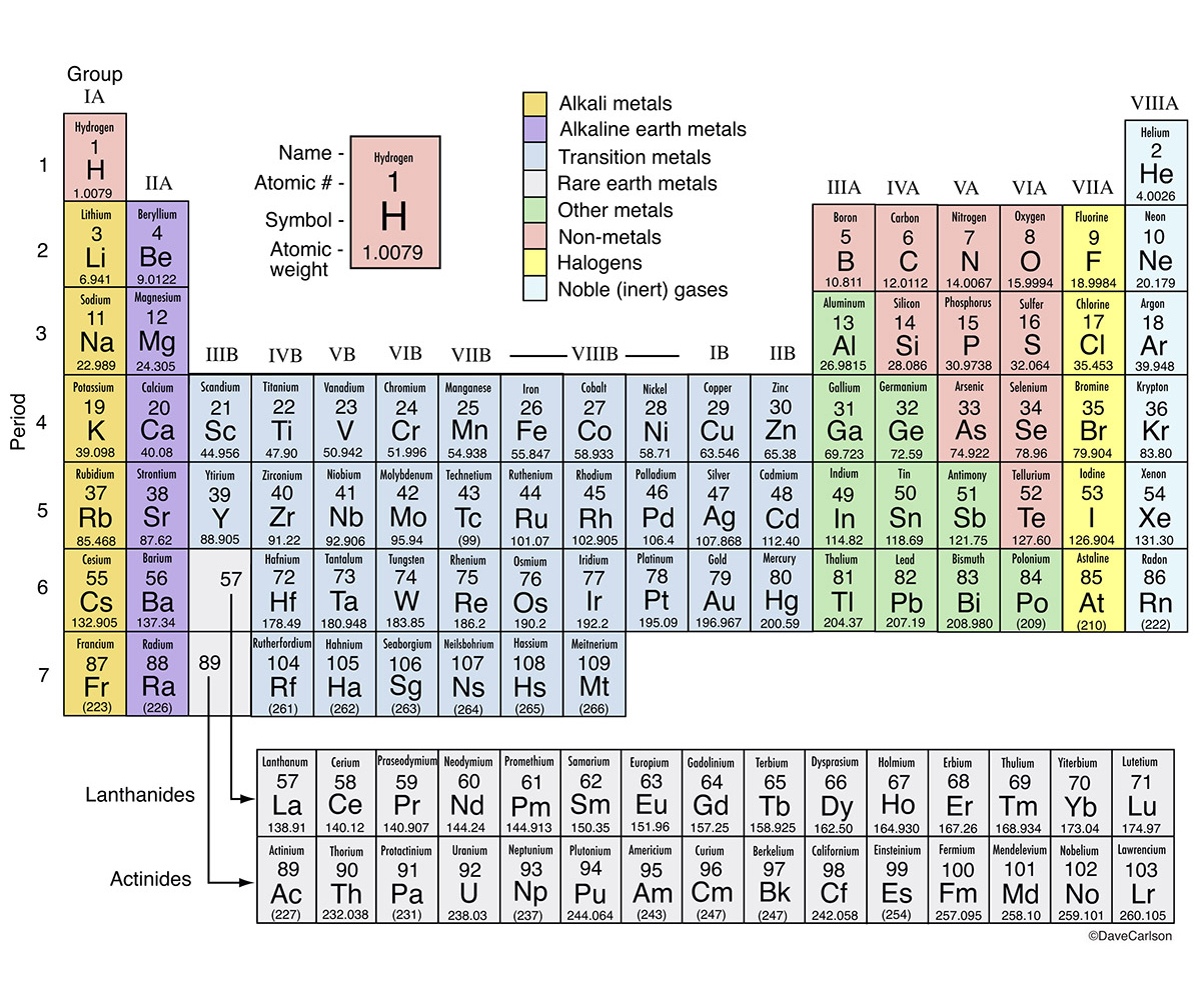 Periodic table carlson stock art table chemical elements order of atomic number atomic structure chemical properties urtaz